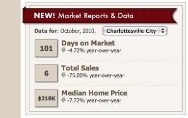 Nest Market Reports