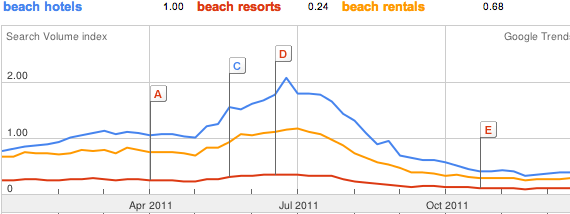 Google Trends for Beach Terms