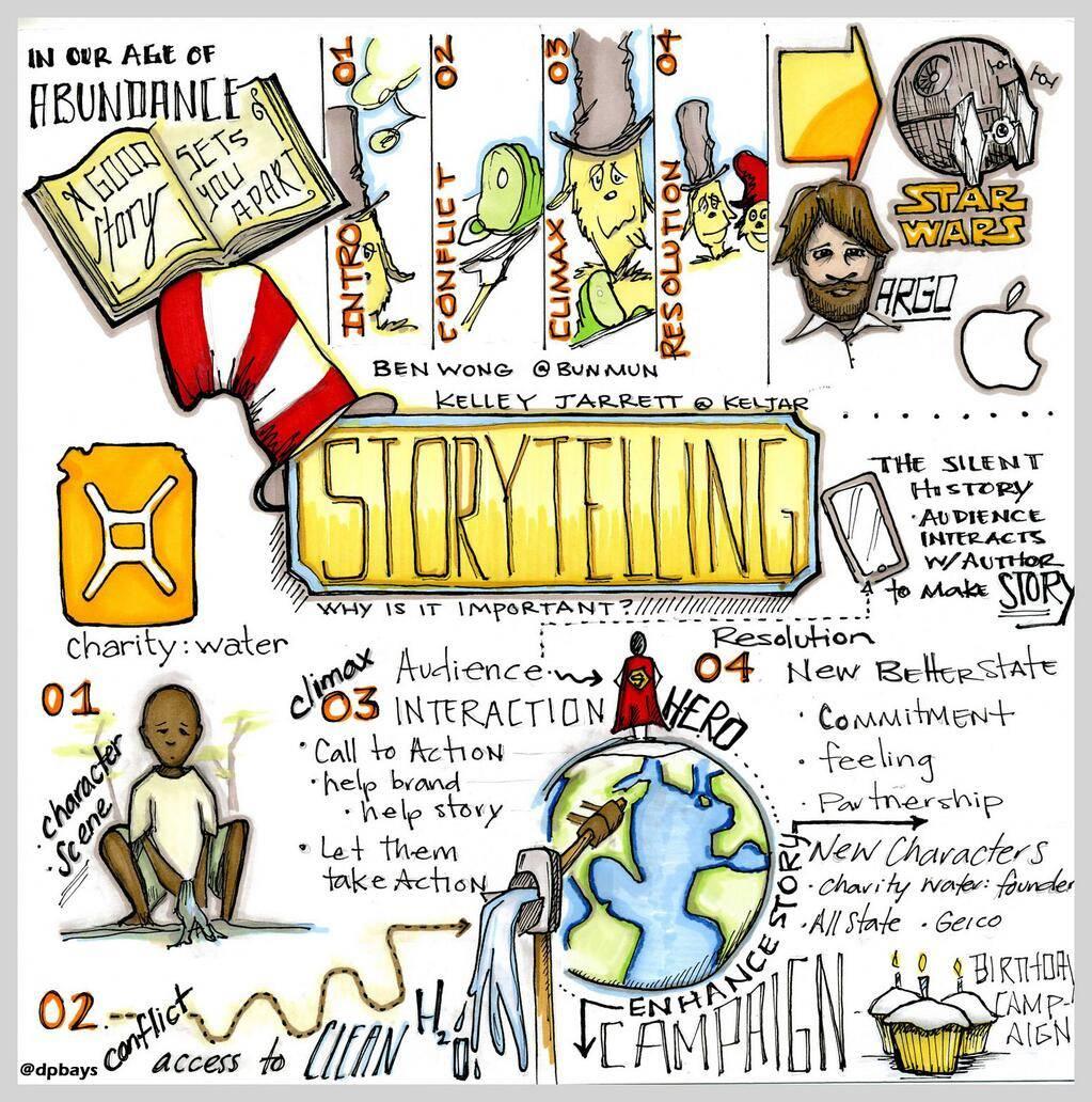 DigSouth - Storytelling Sketch Note Dave Baysden Ben Wong Kelley Jarrett