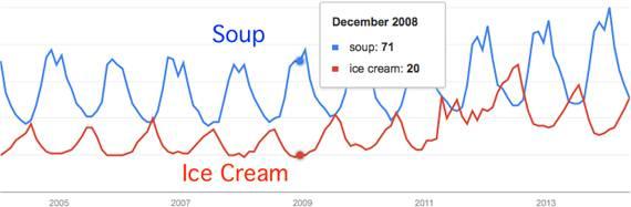 Google Trends Comparison