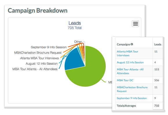 Campaign dashboard with lead breakdown.