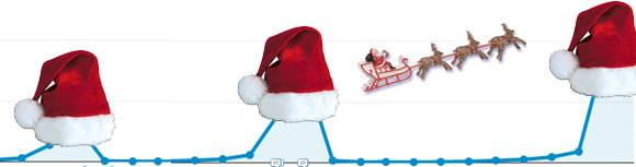 christmas traffic trends destination