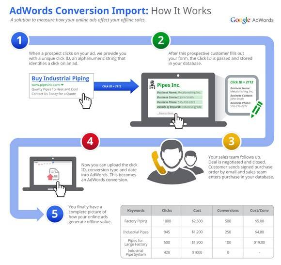 adwords-online-to-offline-conversion-tracking