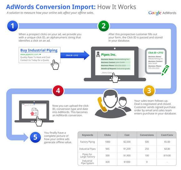 adwords online to offline back to online conversion tracking