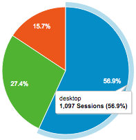 desktop website traffic
