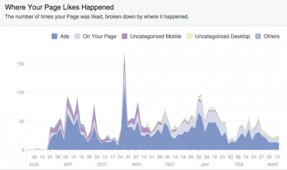Facebook Page Likes Graph